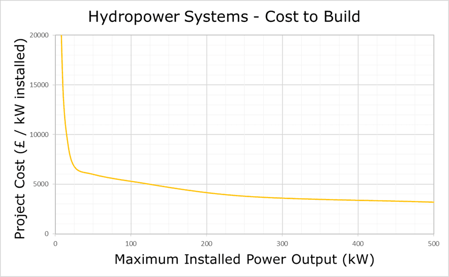 Hydropower system build cost