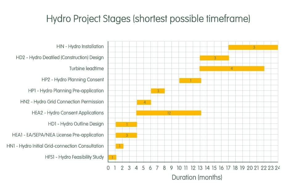 How long will a hydro project take
