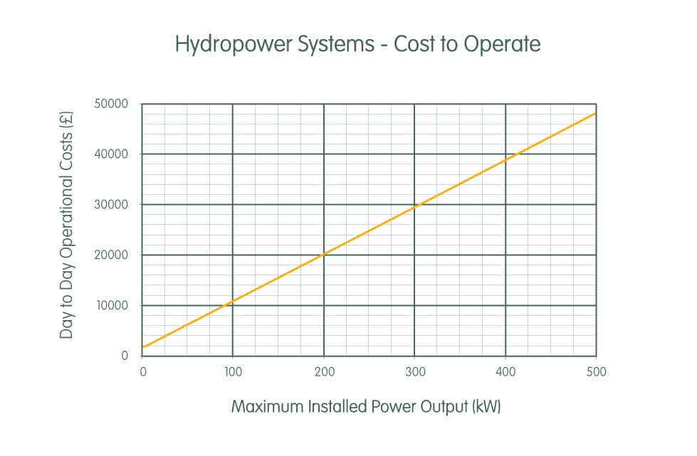 Hydropower system cost