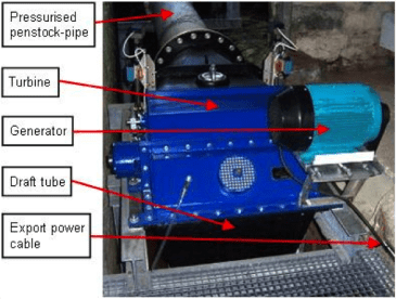 Hydro systems work by a rotor turning high-pressure water into rotational mechanical energy