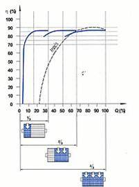 Crossflow turbine efficiency curve